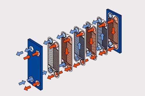 易扩容、改变换热面积或流程组合