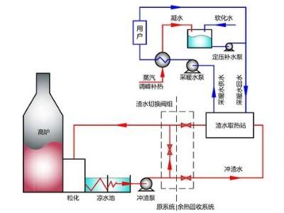 瑞普特高炉冲渣水余热回收宽流道板式换热器